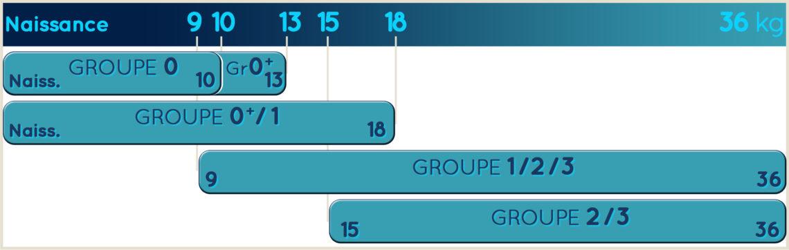 Tableau des Groupes